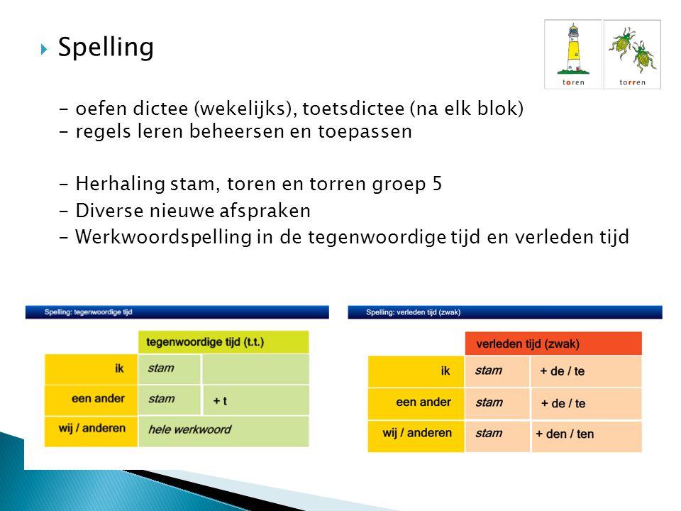 Spelling - oefen dictee (wekelijks), toetsdictee (na elk blok) - regels leren beheersen en toepassen.