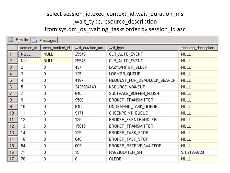select session_id,exec_context_id,wait_duration_ms ,wait_type,resource_description from sys.dm_os_waiting_tasks order by session_id asc