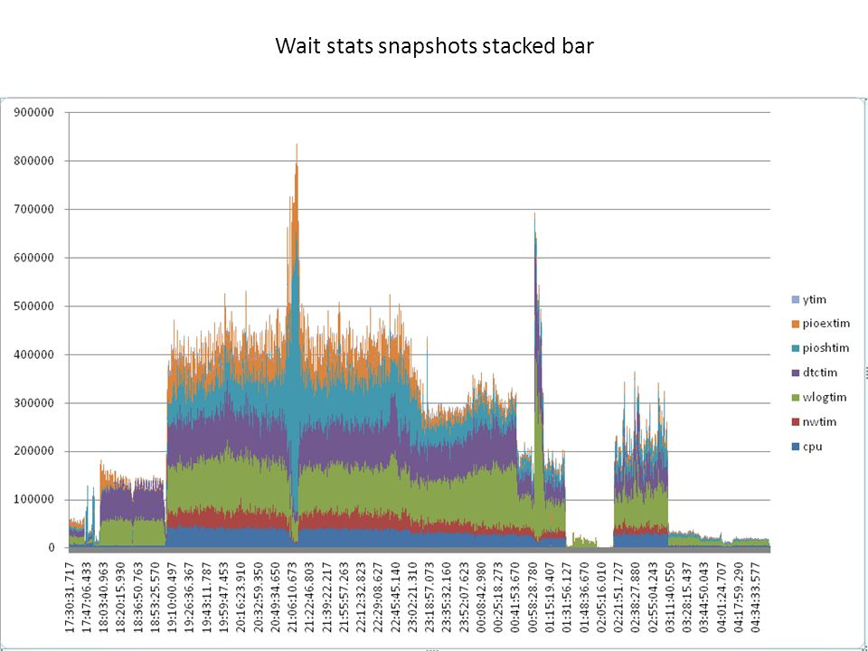 Wait stats snapshots stacked bar
