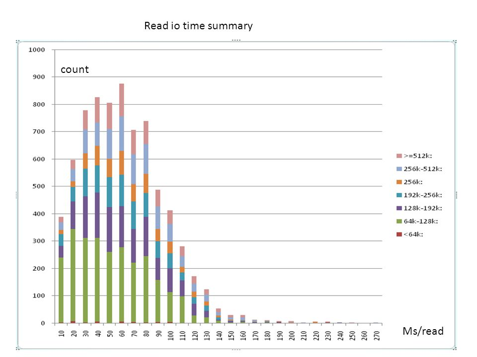 Read io time summary count Ms/read