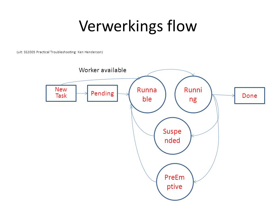 Verwerkings flow Runnable Running Suspended PreEmptive