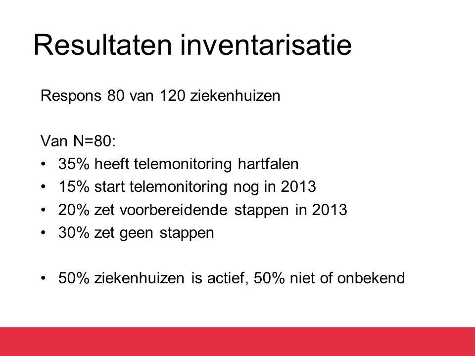 Resultaten inventarisatie