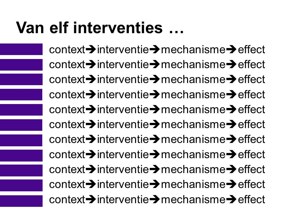Van elf interventies … contextinterventiemechanismeeffect