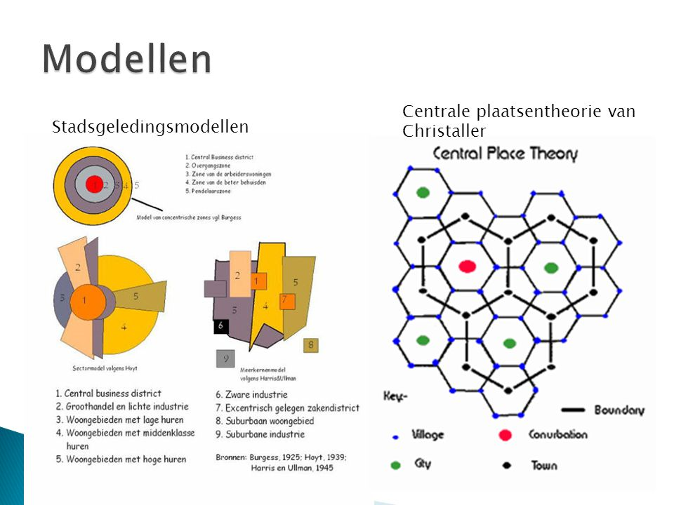 Modellen Centrale plaatsentheorie van Christaller