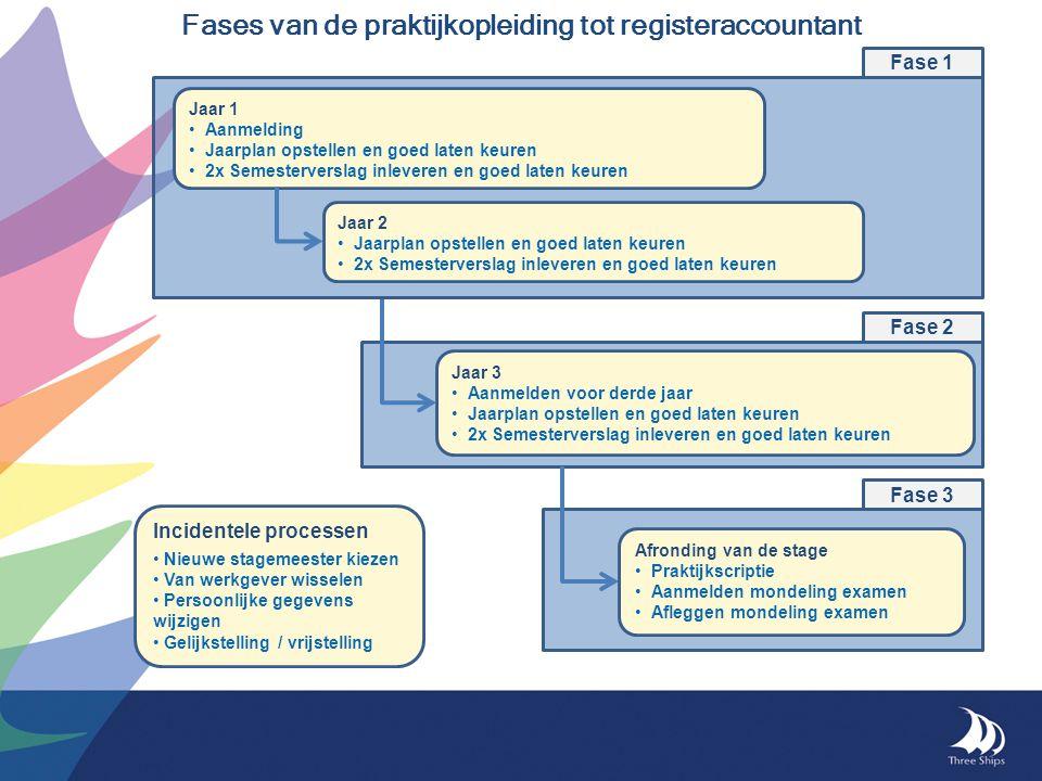 Fases van de praktijkopleiding tot registeraccountant