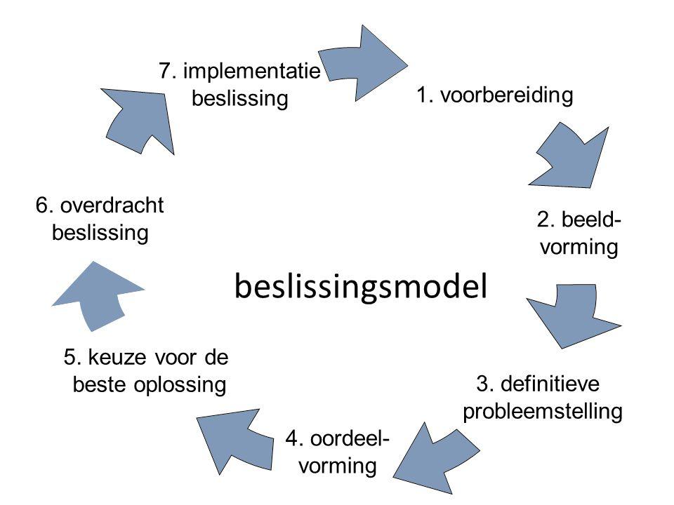 beslissingsmodel