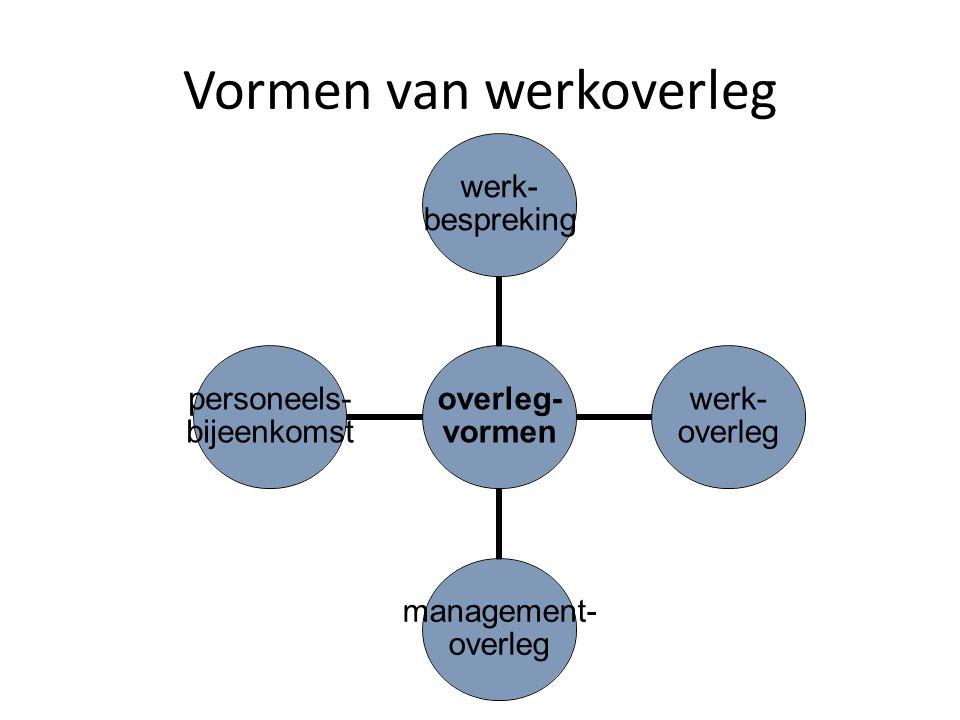 Vormen van werkoverleg