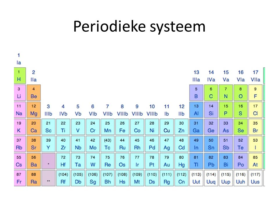Periodieke systeem