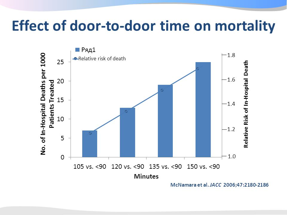 Effect of door-to-door time on mortality