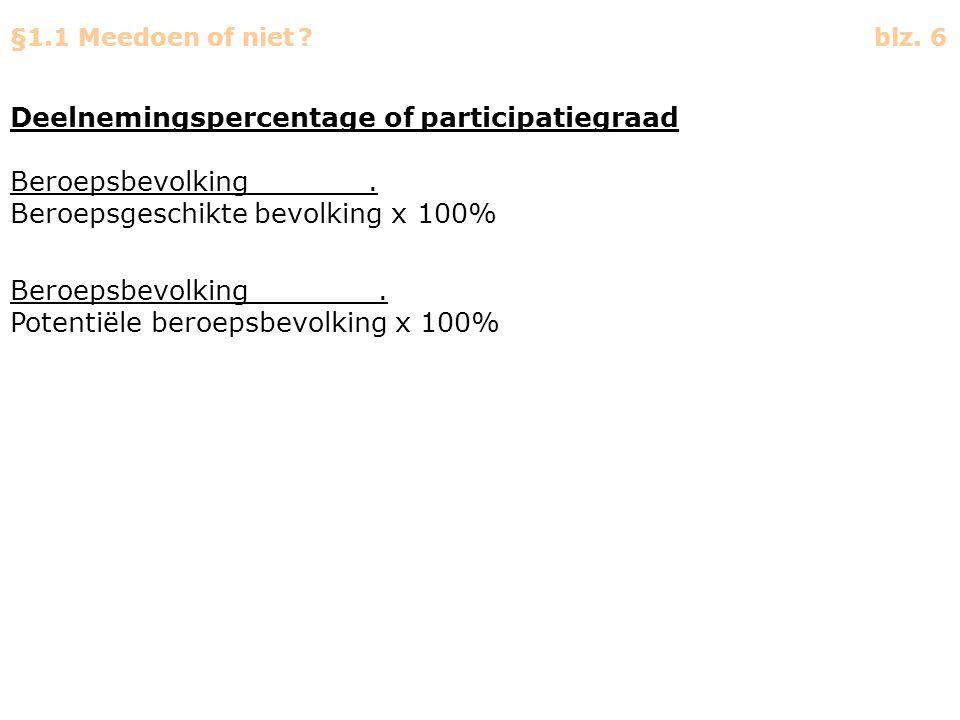 Deelnemingspercentage of participatiegraad