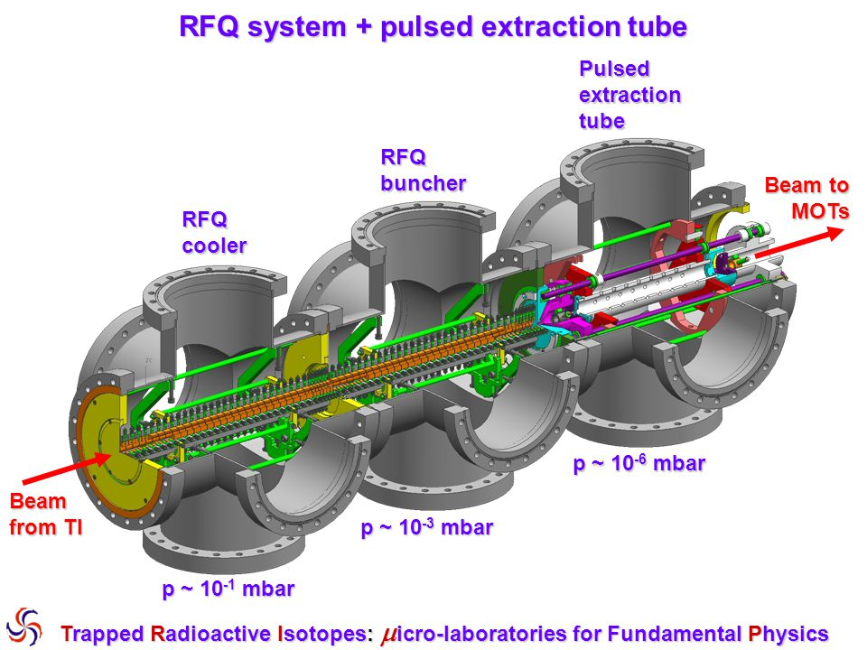 RFQ system + pulsed extraction tube