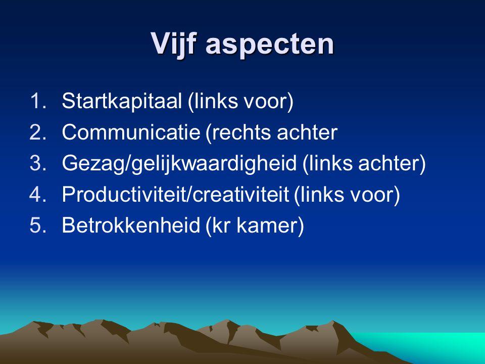 Vijf aspecten Startkapitaal (links voor) Communicatie (rechts achter