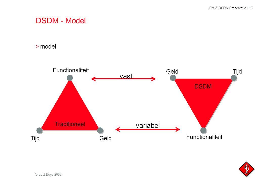 DSDM - Model vast variabel model Functionaliteit Geld Tijd DSDM