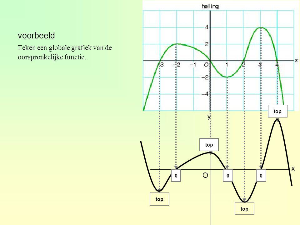 Teken een globale grafiek van de oorspronkelijke functie.