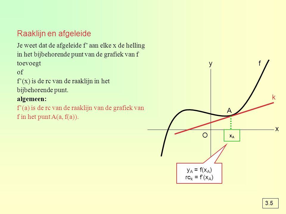 Raaklijn en afgeleide y f k A x O