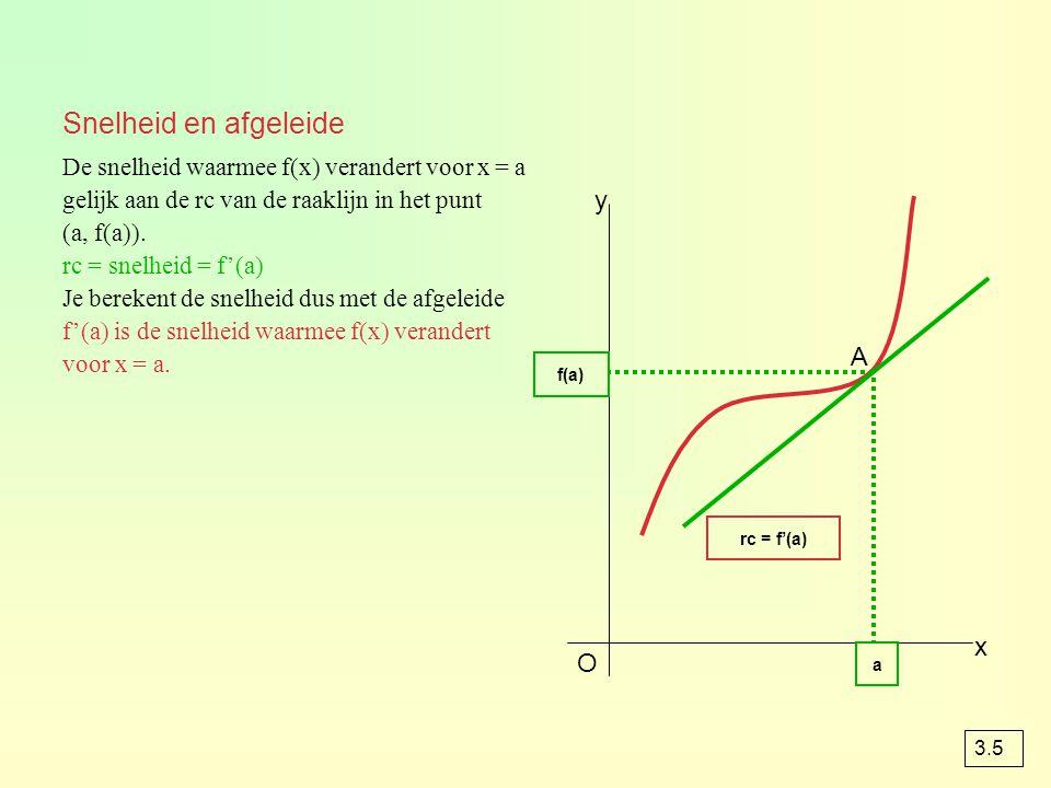 Snelheid en afgeleide y A x O