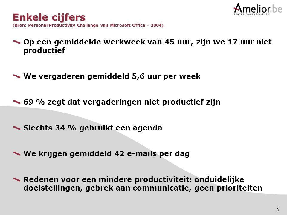 Enkele cijfers (bron: Personal Productivity Challenge van Microsoft Office – 2004)