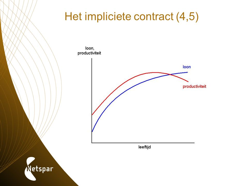Het impliciete contract (4,5)