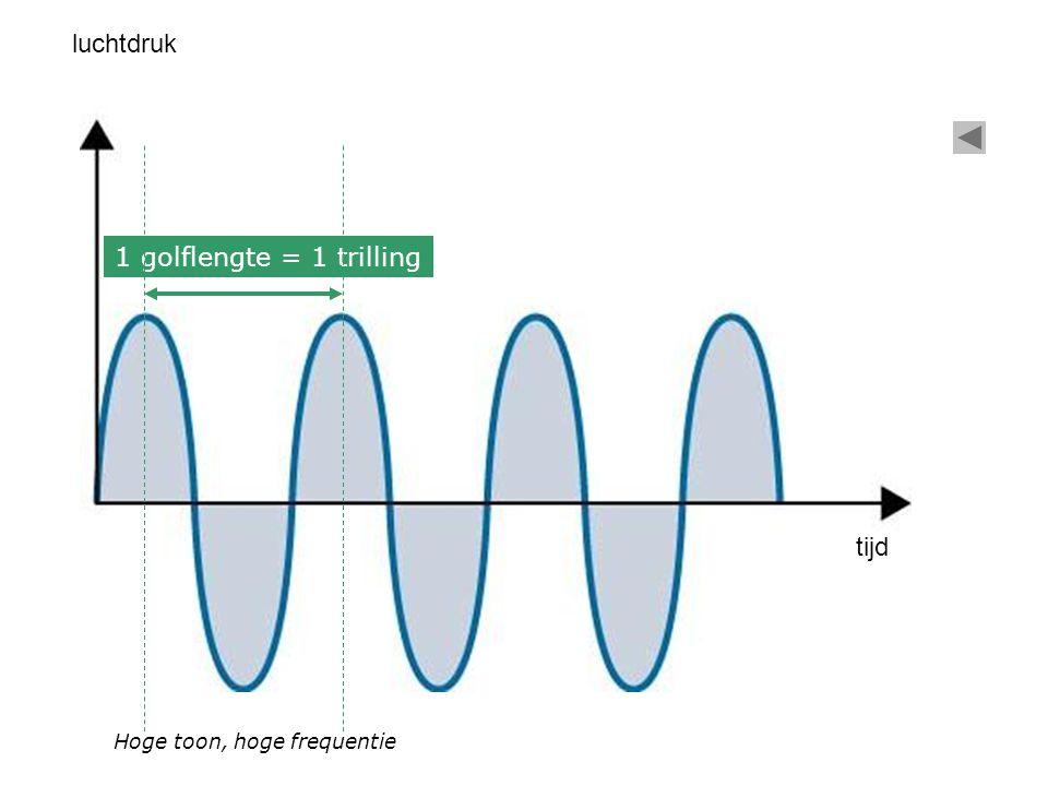 luchtdruk 1 golflengte = 1 trilling tijd Hoge toon, hoge frequentie