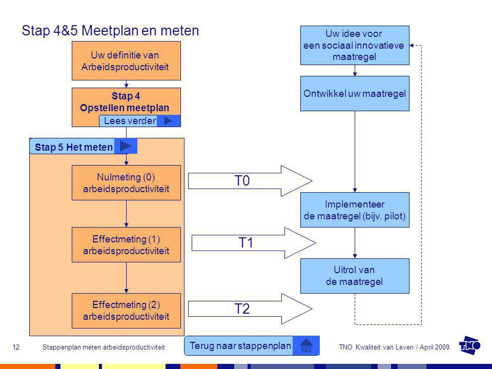 Stap 4&5 Meetplan en meten