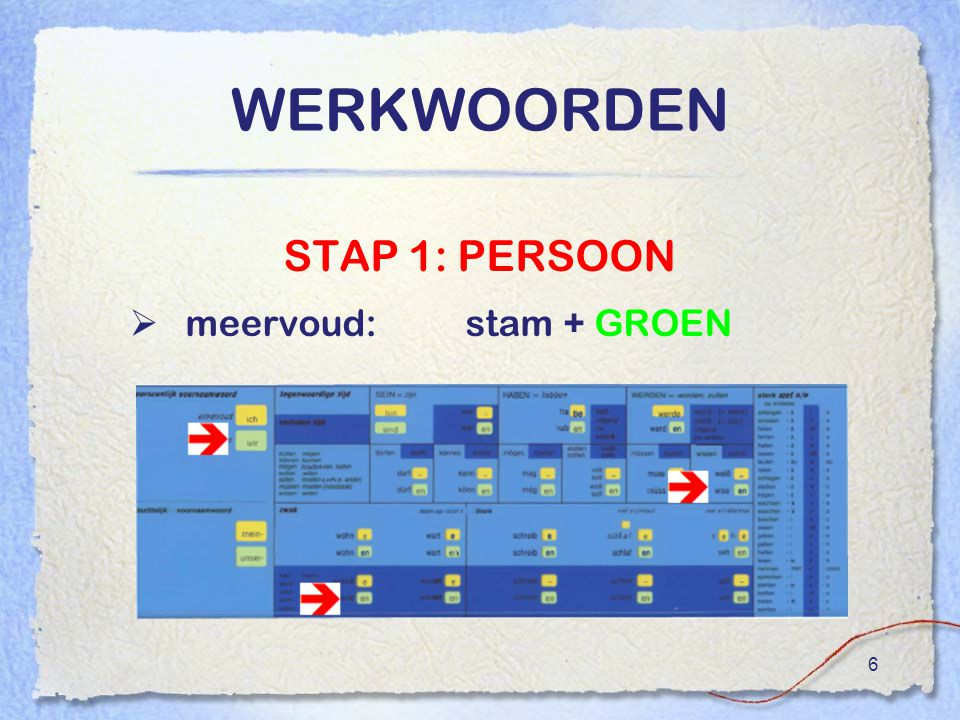 WERKWOORDEN STAP 1: PERSOON meervoud: stam + GROEN
