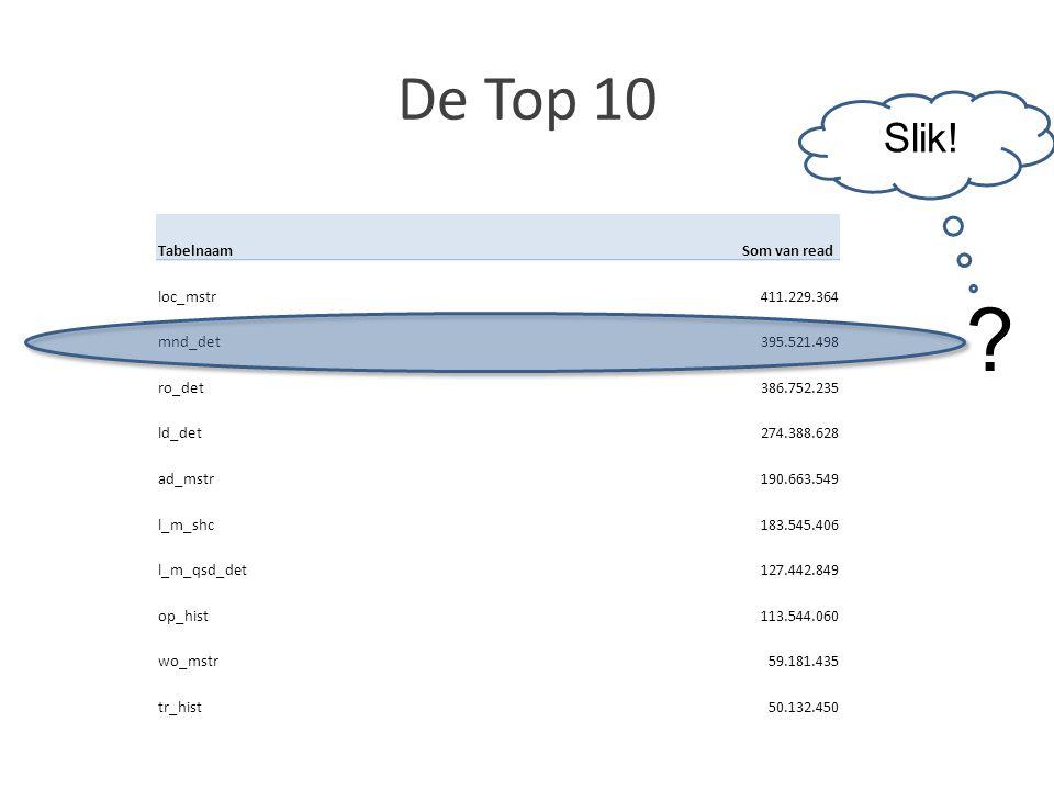 De Top 10 Slik! Tabelnaam Som van read loc_mstr 411.229.364 mnd_det