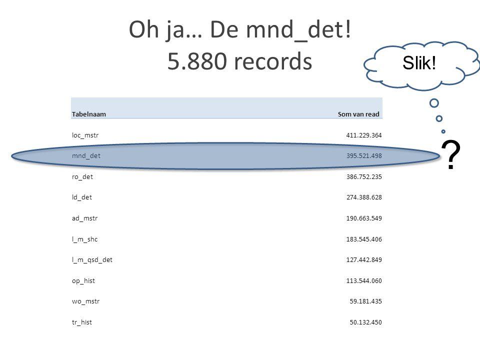 Oh ja… De mnd_det! 5.880 records