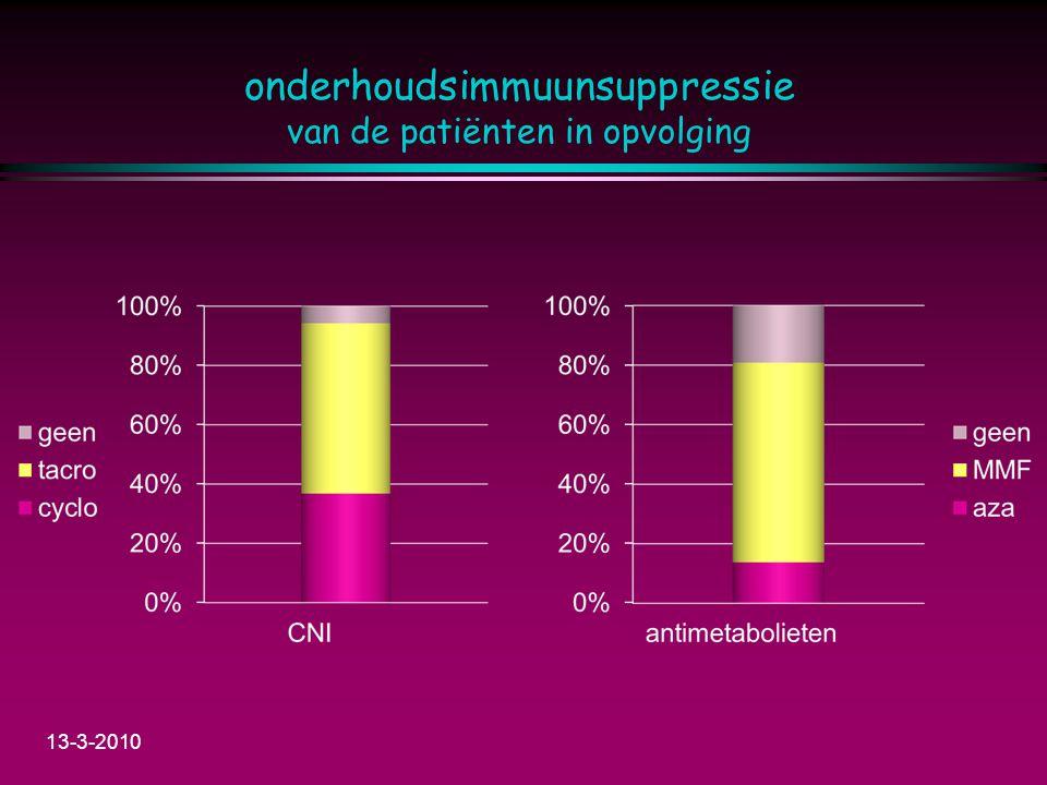 onderhoudsimmuunsuppressie van de patiënten in opvolging