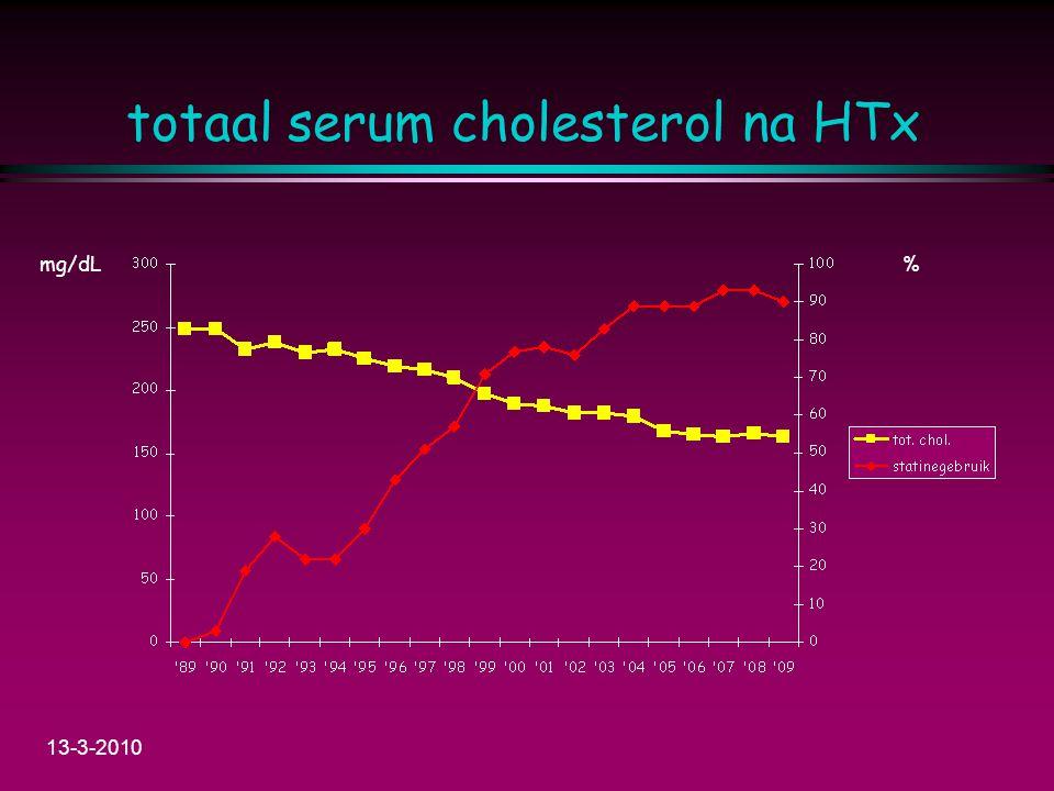 totaal serum cholesterol na HTx