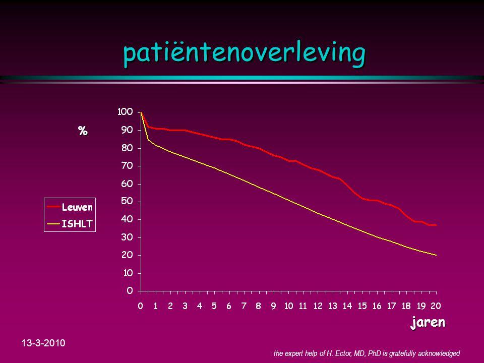 patiëntenoverleving jaren % 13-3-2010 4-4-2017