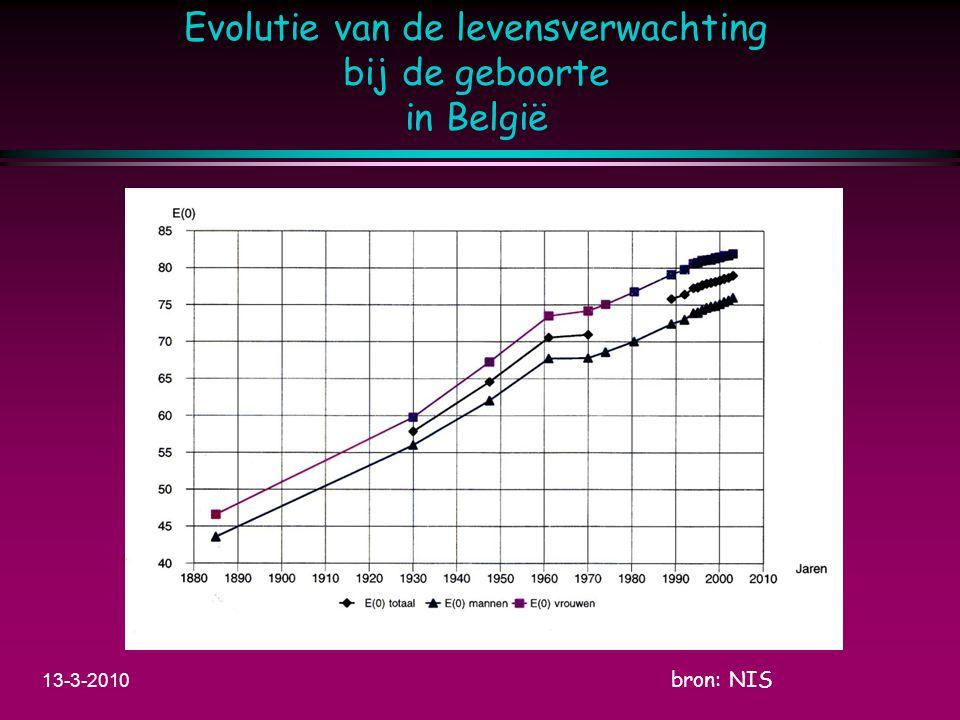 Evolutie van de levensverwachting bij de geboorte in België