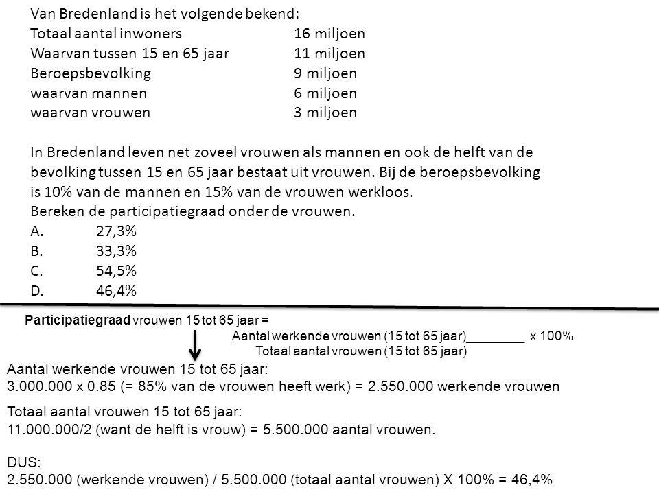 Van Bredenland is het volgende bekend: