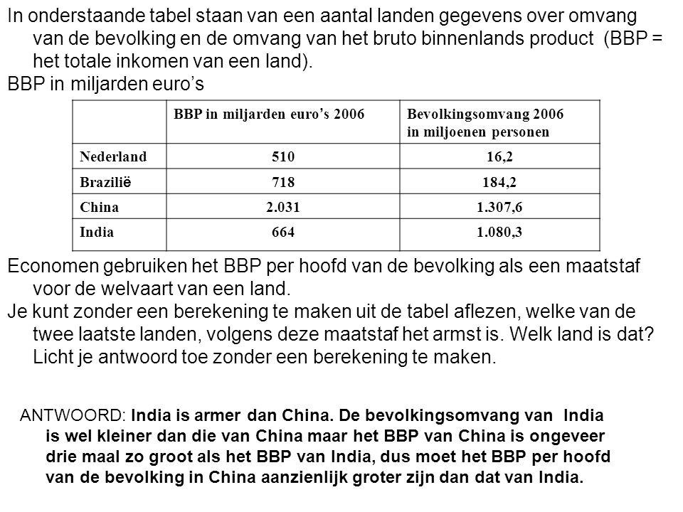 BBP in miljarden euro's