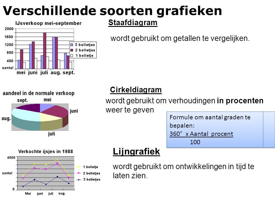 Verschillende soorten grafieken