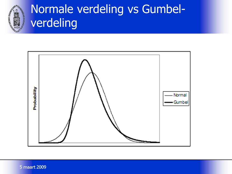 Normale verdeling vs Gumbel-verdeling