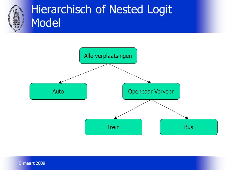 Hierarchisch of Nested Logit Model