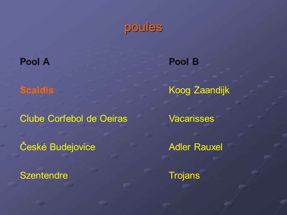 poules Pool A Pool B Scaldis Koog Zaandijk Clube Corfebol de Oeiras