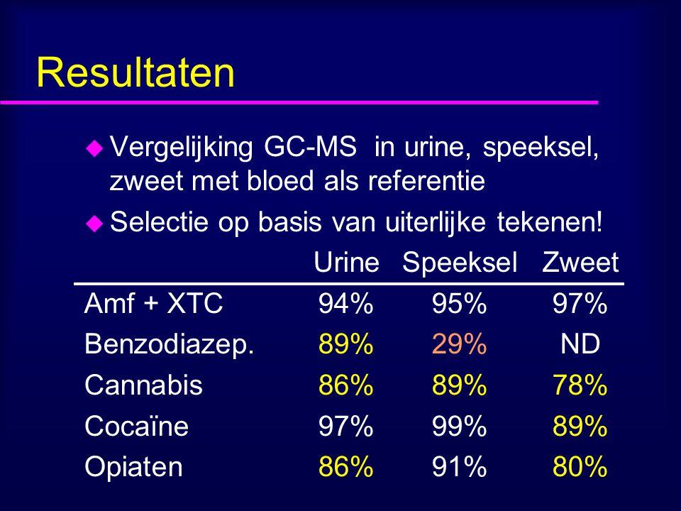 Resultaten Vergelijking GC-MS in urine, speeksel, zweet met bloed als referentie. Selectie op basis van uiterlijke tekenen!