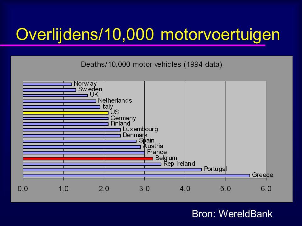 Overlijdens/10,000 motorvoertuigen