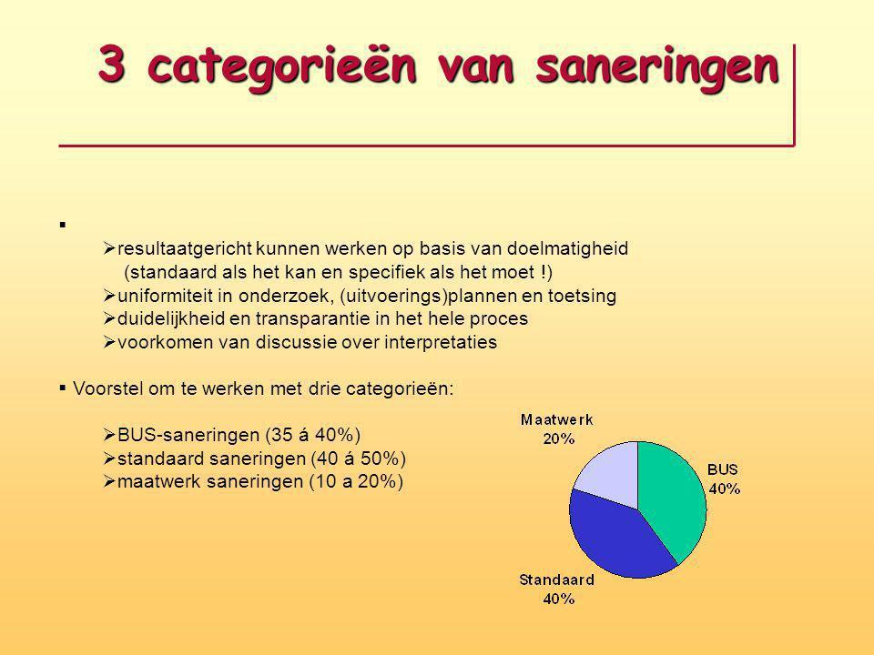 3 categorieën van saneringen