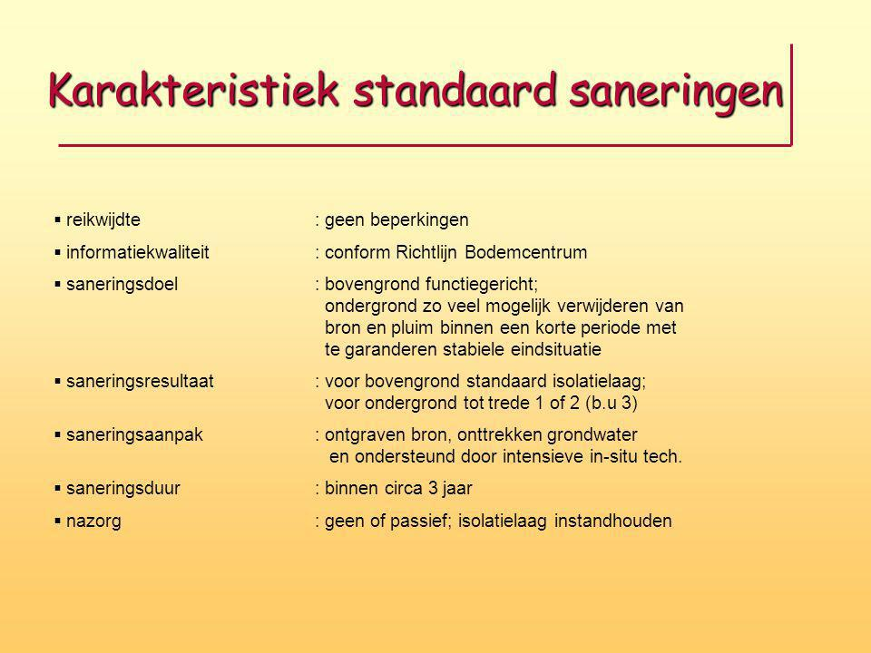 Karakteristiek standaard saneringen