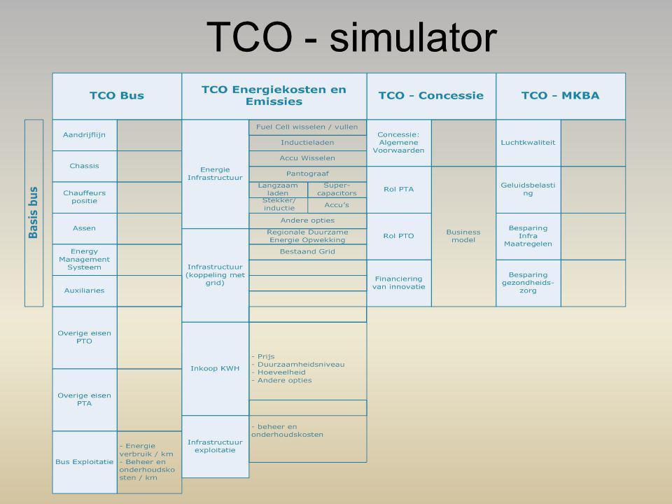 TCO - simulator