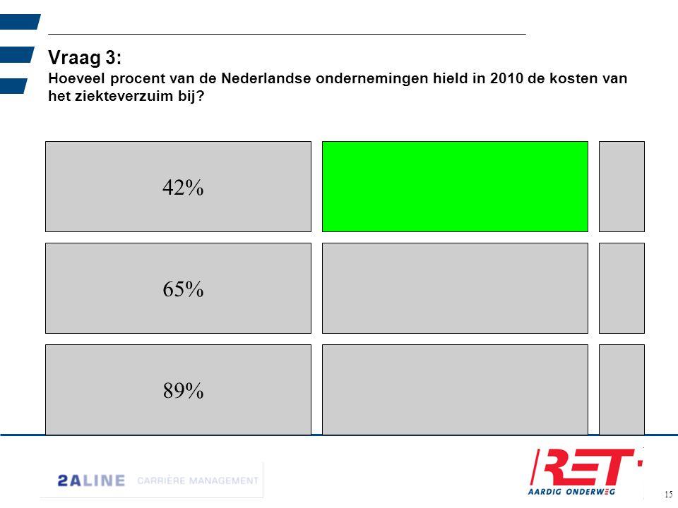 02-06-11 Vraag 3: Hoeveel procent van de Nederlandse ondernemingen hield in 2010 de kosten van het ziekteverzuim bij