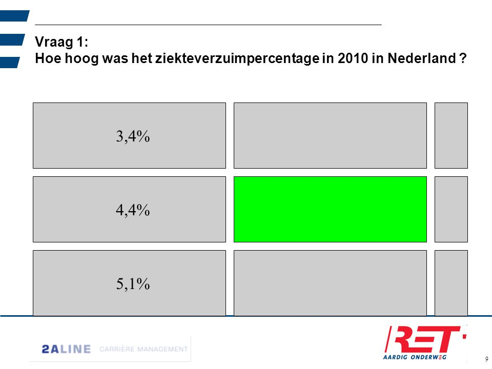 02-06-11 Vraag 1: Hoe hoog was het ziekteverzuimpercentage in 2010 in Nederland 3,4% 4,4% 5,1%