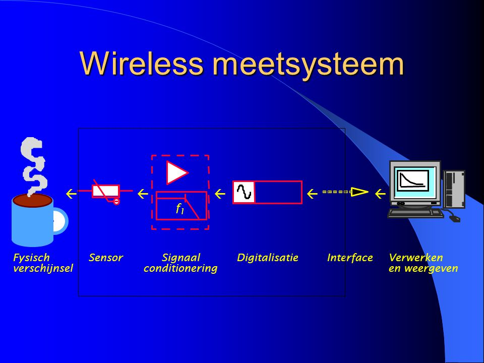 Wireless meetsysteem ß ß ß ß ß f Fysisch Sensor Signaal Digitalisatie