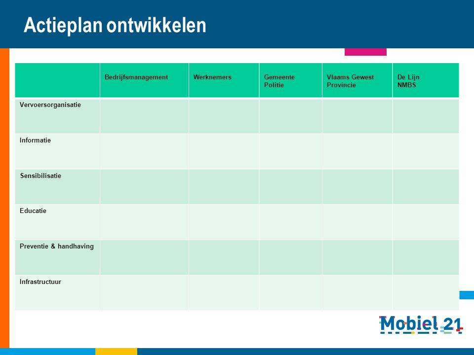 Actieplan ontwikkelen Ontwikkeling actieplan concrete initiatieven
