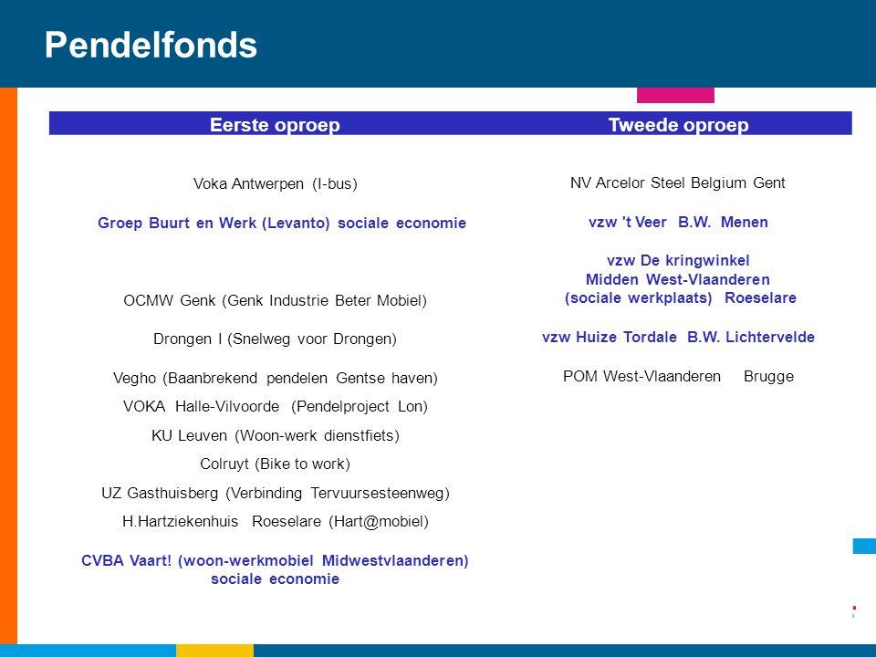 Pendelfonds Eerste oproep Tweede oproep Voka Antwerpen (I-bus)