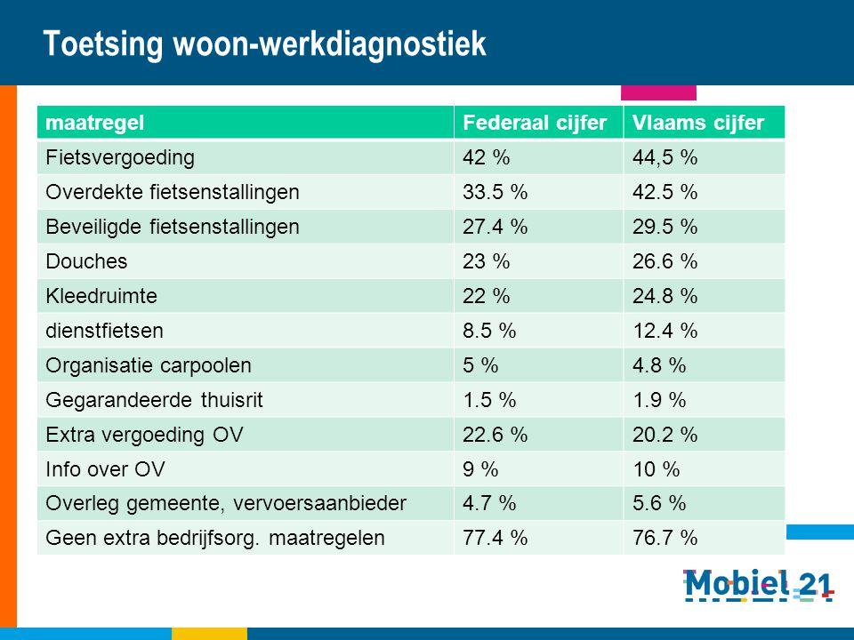 Toetsing woon-werkdiagnostiek
