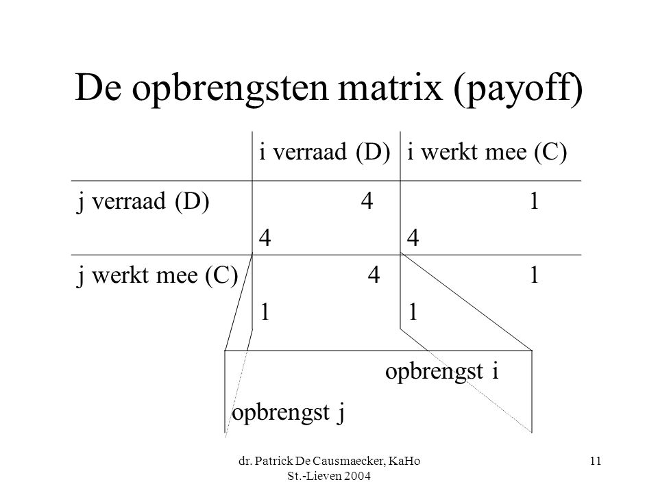 De opbrengsten matrix (payoff)