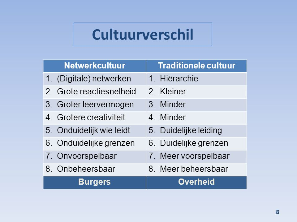Cultuurverschil Netwerkcultuur Traditionele cultuur